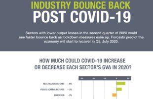Industry bounce back data | Nursing Home Agency Advice