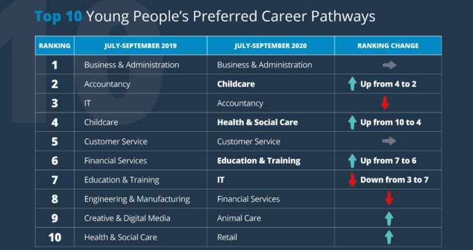 79 per cent increase in young people wanting to work in health and social care